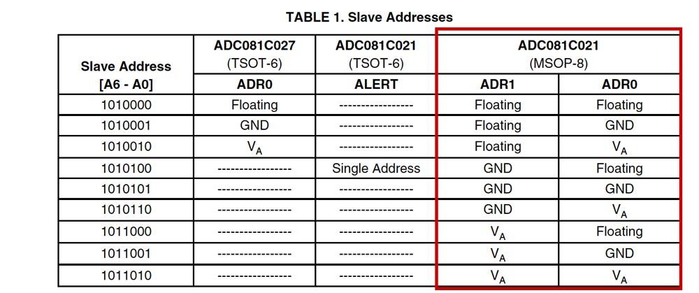 I2C-004 ADC081C021 8-Bit ADC Board